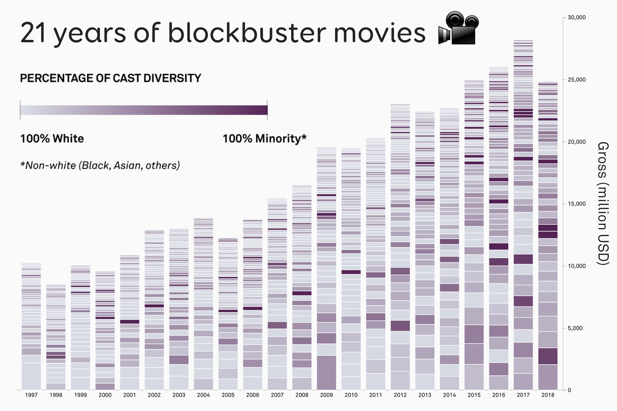 A data visualisation showing the percentage of cast diversity in blockbuster movies from 1998 to 2019.