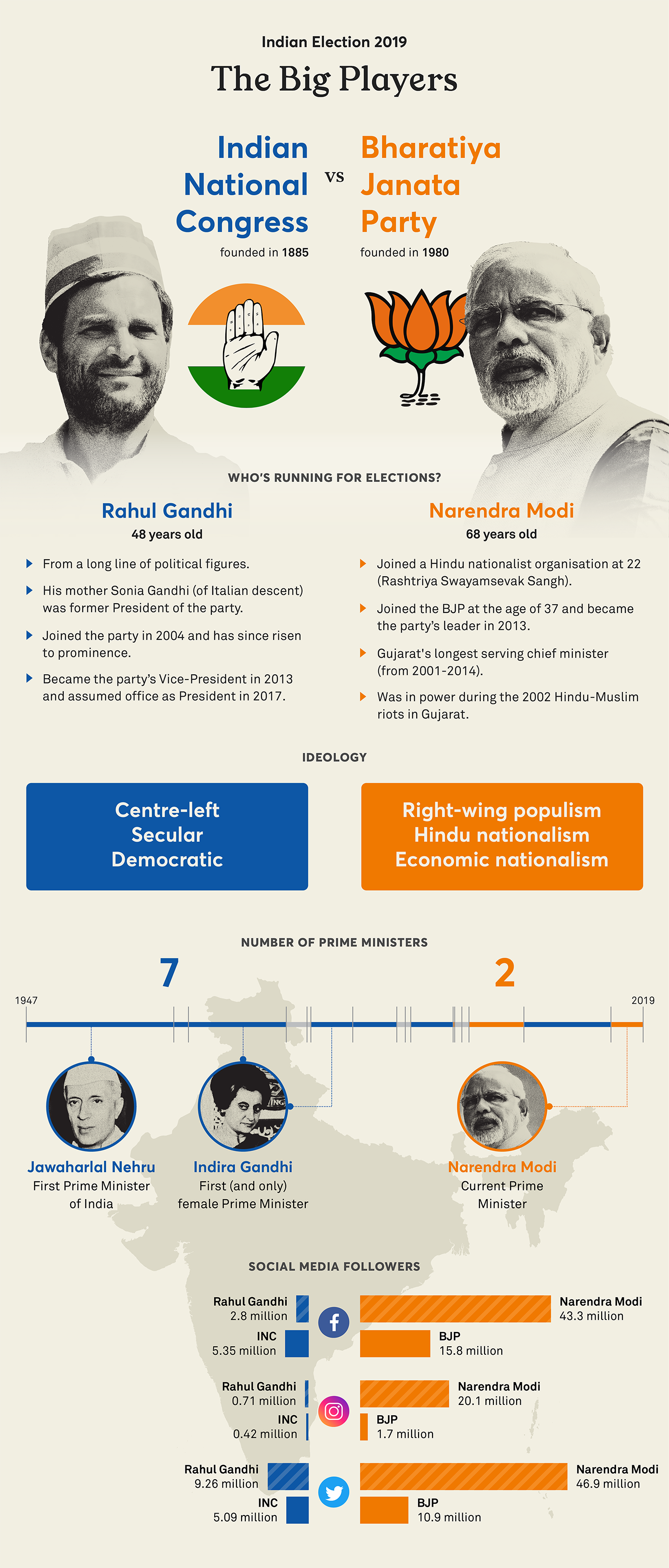 An infographic showing Rahul Gandhi and Narendra Modi, the main players of the 2019 Indian elections, their social media following, and the history of India's prime ministers.