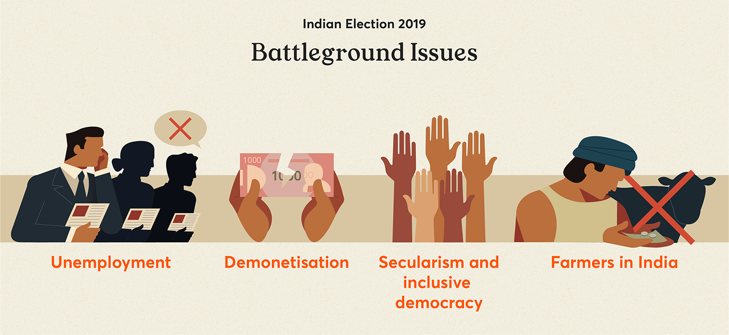 The battleground issues of the 2019 Indian elections; unemployment, demonetisation, farmers in India, and secularism and inclusive democracy.