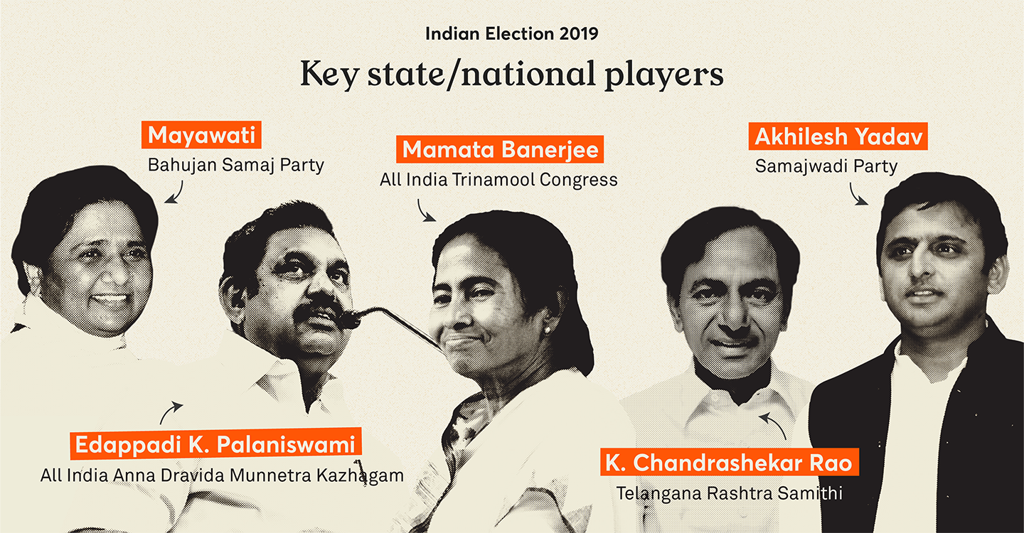 The key national and state players of the 2019 Indian elections—Mayawati from the Bahujan Samaj Party, Mamata Banerjee from the All India Trinamool Congress, Akhilesh Yadav from the Samajwadi Party, Edappadi K. Palaniswami from the All India Anna Dravida Munnetra Kazhagam, and K. Chandrashekar Rao from Telangana Rashtra Samithi.