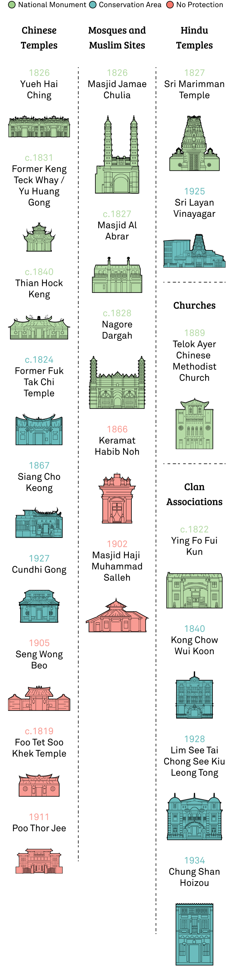 Singapore's historic sites of worship: Communities in a changing city