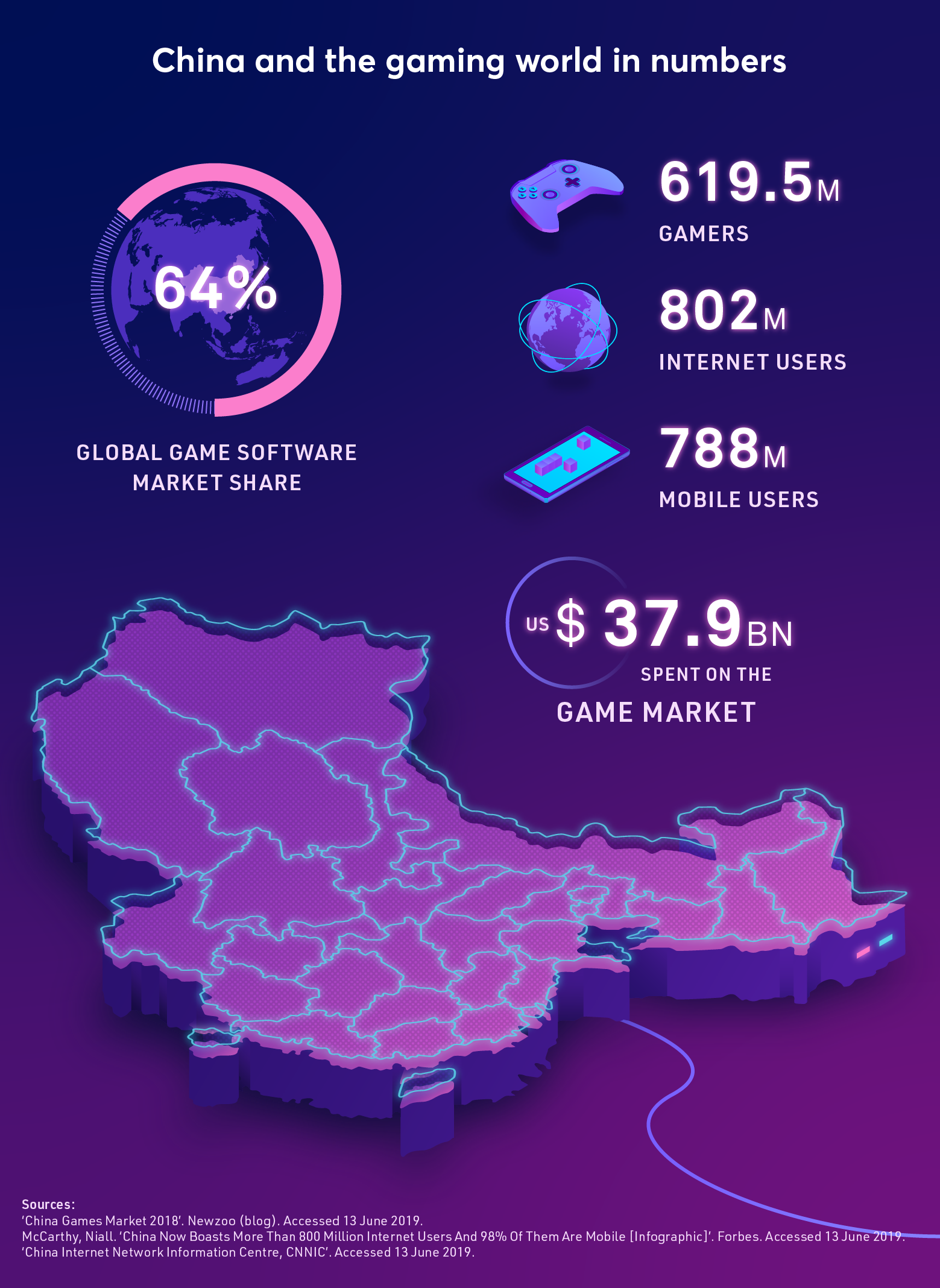 The role of China in gaming industry regulations